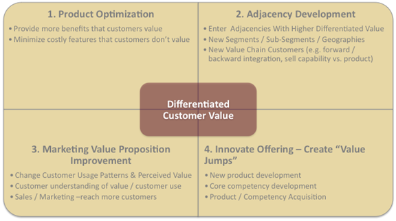differentiated-customer-value